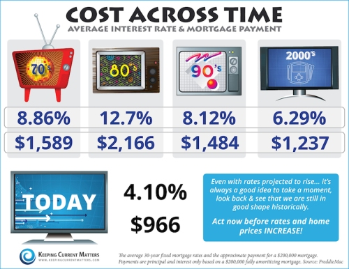 Interest Rates and Mortgage Cost Across Time